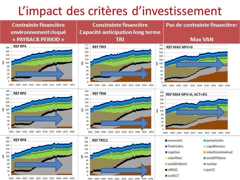 L'impact des critères d'investissement