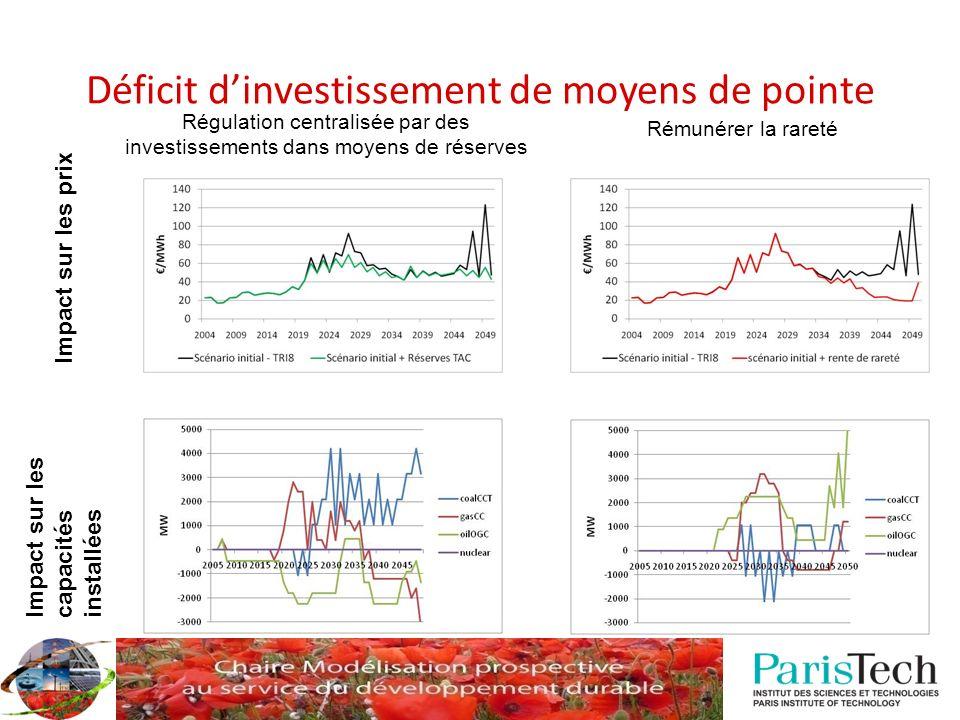 Déficit d'investissement de moyens de pointe