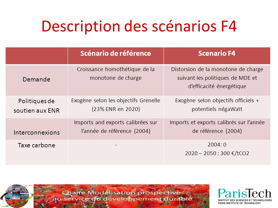 Description des scénarios F4
