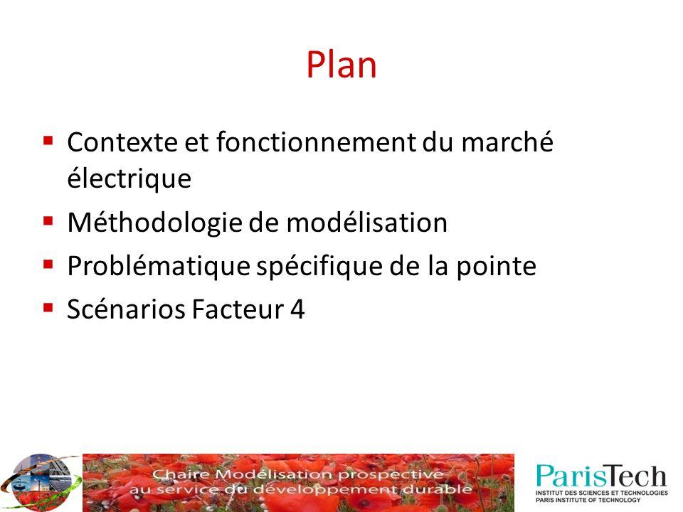 Plan Contexte et fonctionnement du marché électrique