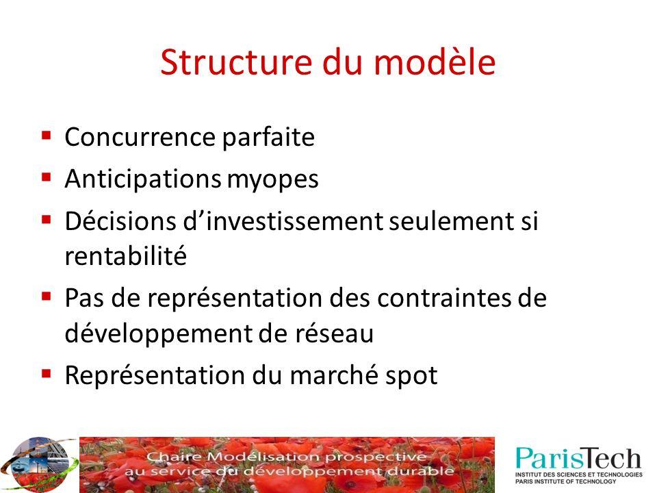 Structure du modèle Concurrence parfaite Anticipations myopes