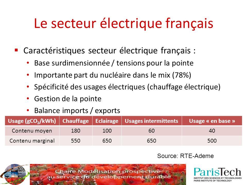 Le secteur électrique français