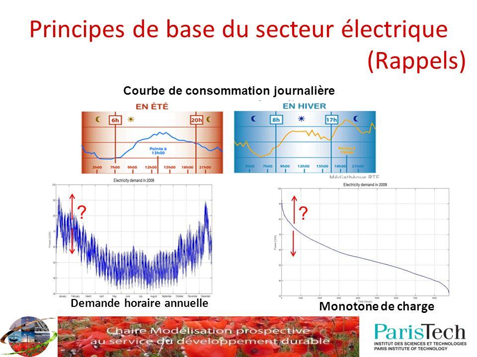 Principes de base du secteur électrique