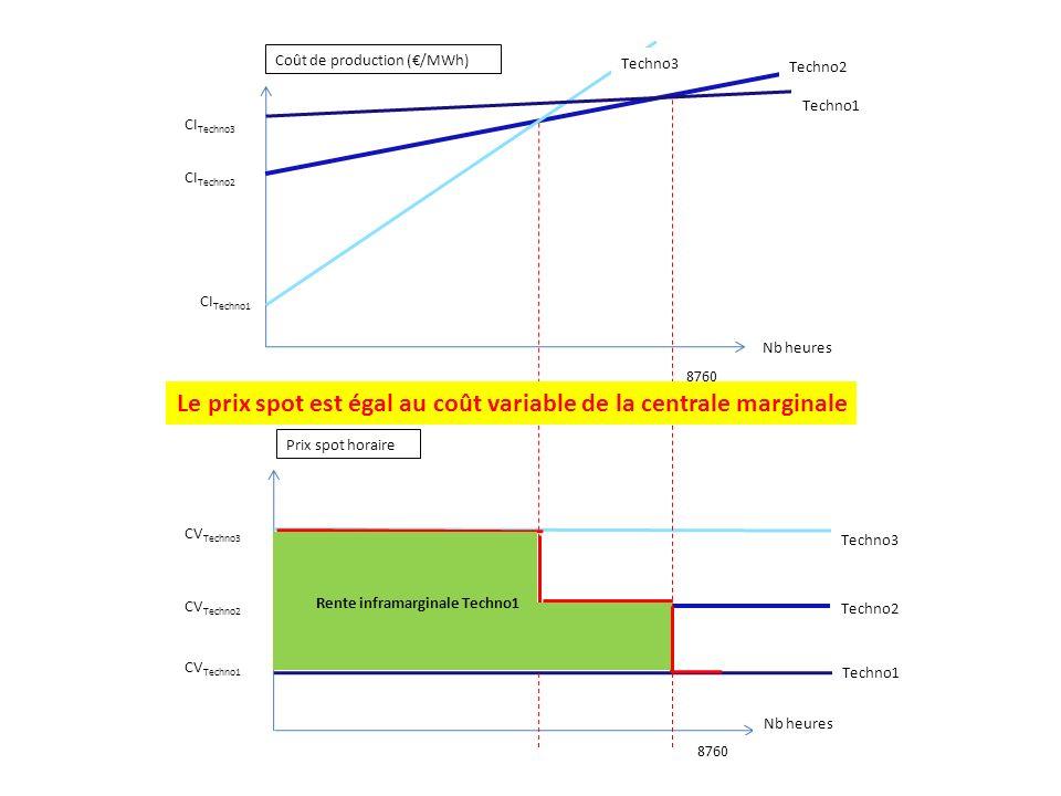 Le prix spot est égal au coût variable de la centrale marginale