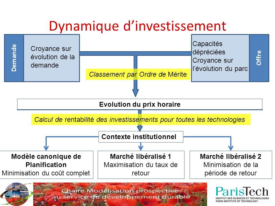 Dynamique d'investissement