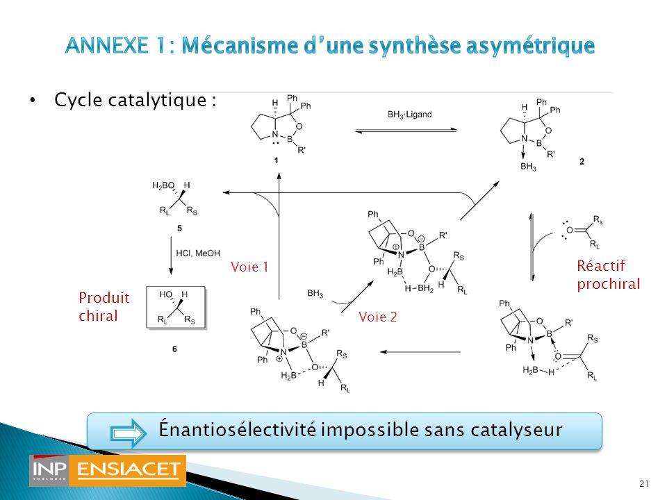 ANNEXE 1: Mécanisme d'une synthèse asymétrique