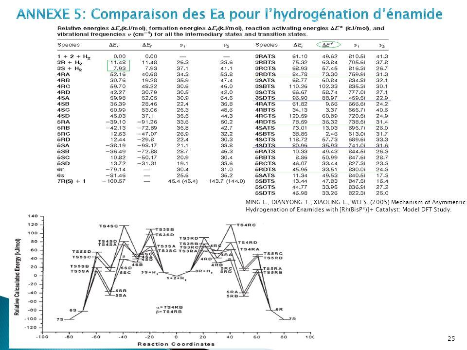 ANNEXE 5: Comparaison des Ea pour l'hydrogénation d'énamide
