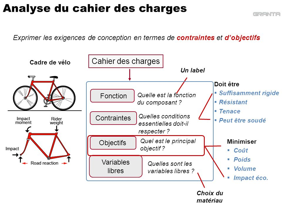 Analyse du cahier des charges