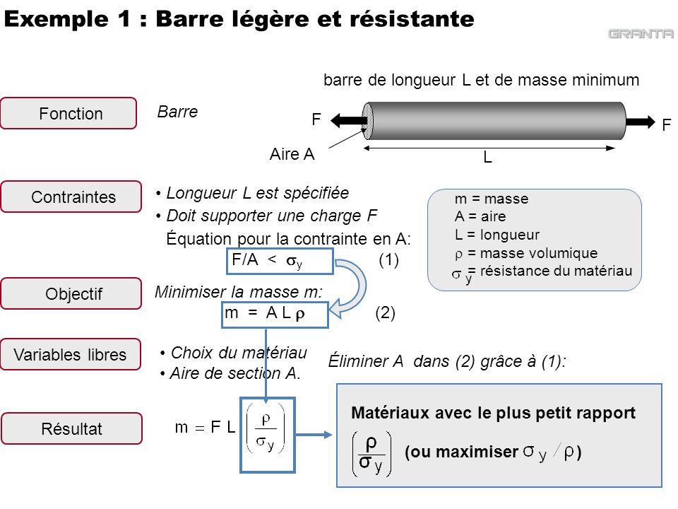 Exemple 1 : Barre légère et résistante
