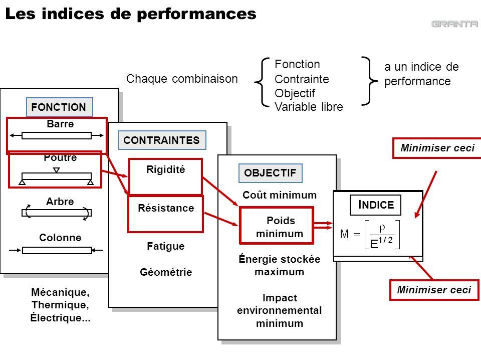 Les indices de performances