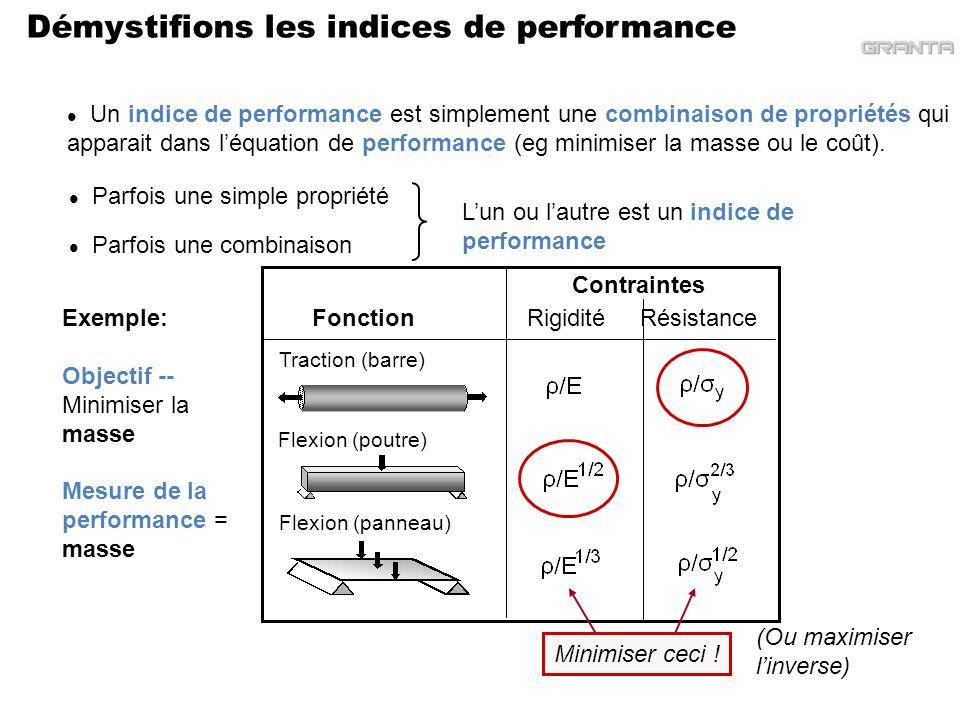 Démystifions les indices de performance