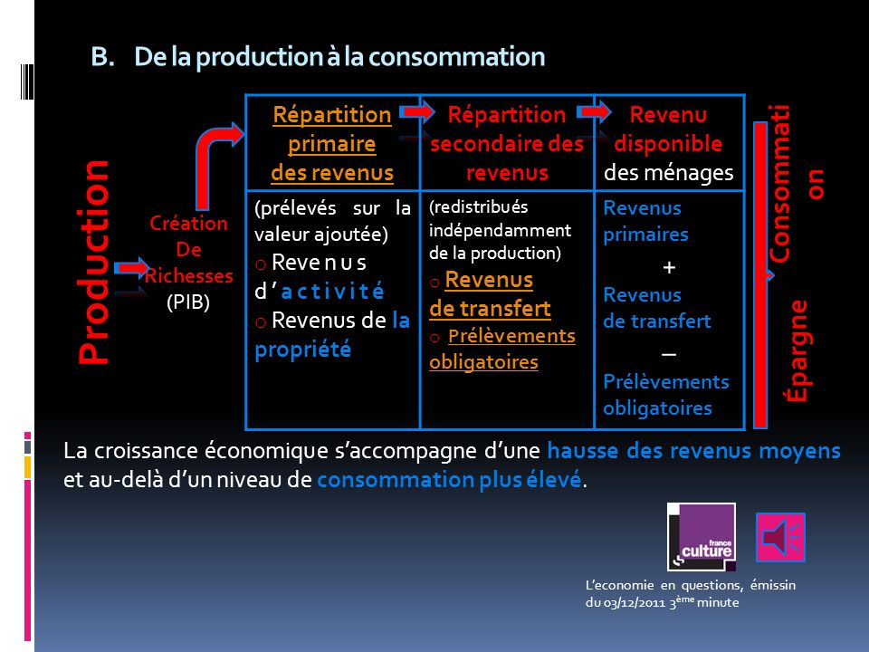 De la production à la consommation