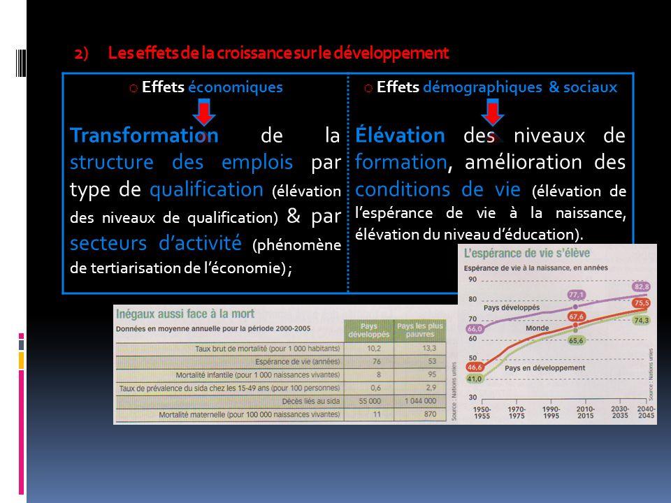 Les effets de la croissance sur le développement