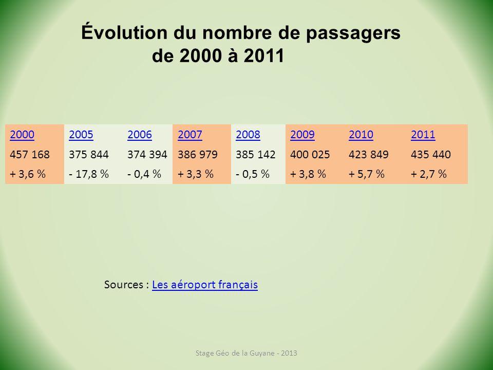 Évolution du nombre de passagers de 2000 à 2011