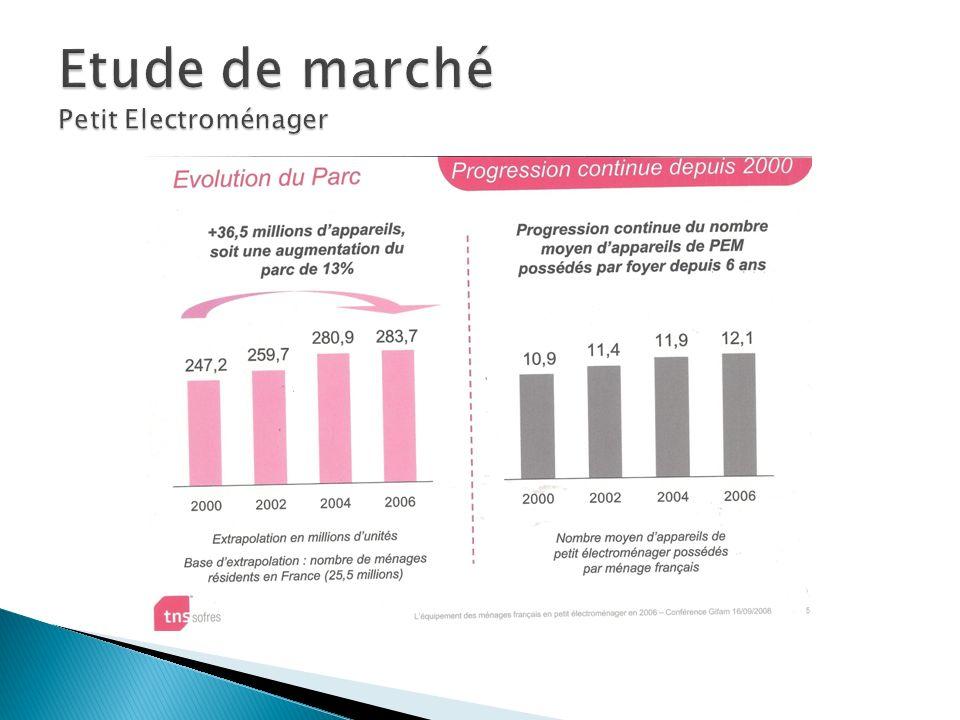 Etude de marché Petit Electroménager