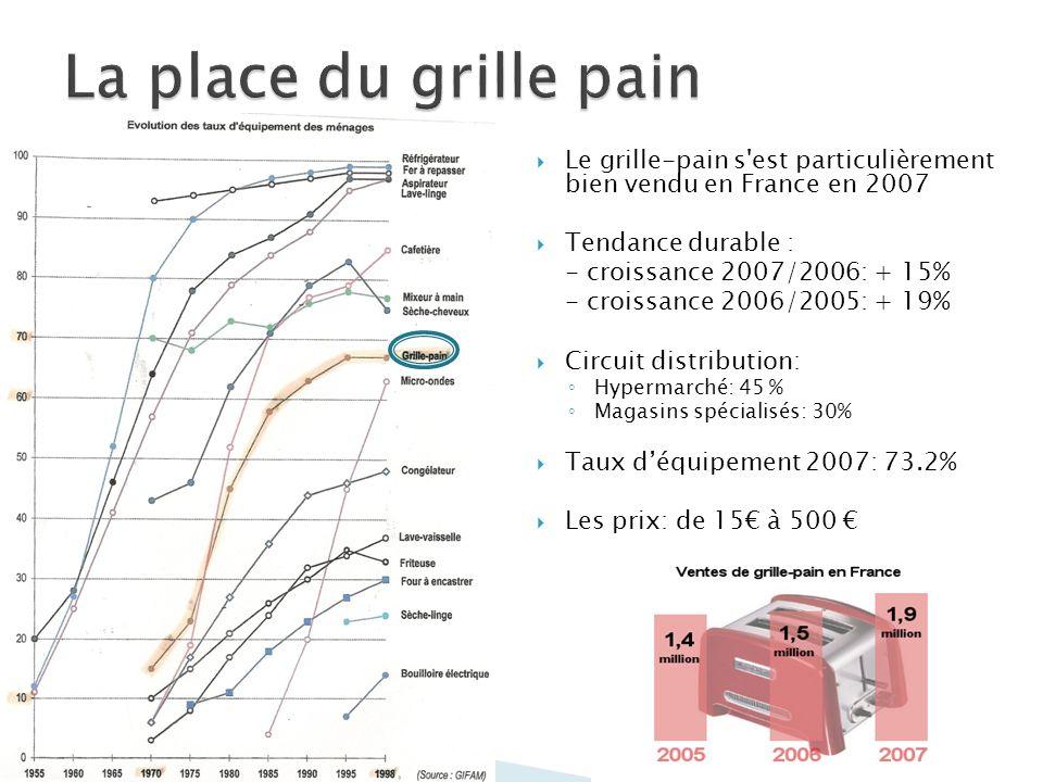 La place du grille pain Le grille-pain s est particulièrement bien vendu en France en 2007. Tendance durable :