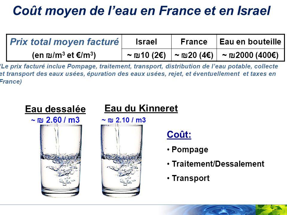 Coût moyen de l'eau en France et en Israel Prix total moyen facturé