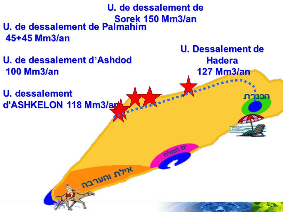 U. de dessalement de Sorek 150 Mm3/an U. Dessalement de Hadera