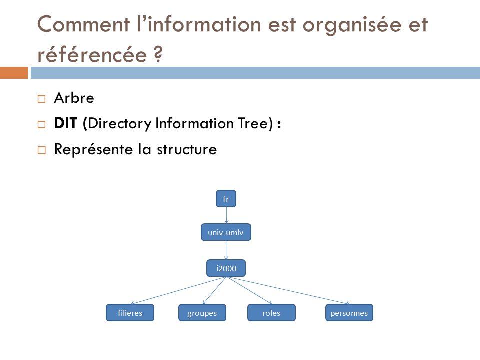 Comment l'information est organisée et référencée