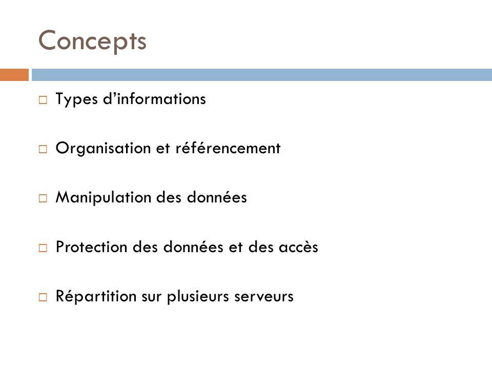 Concepts Types d'informations Organisation et référencement