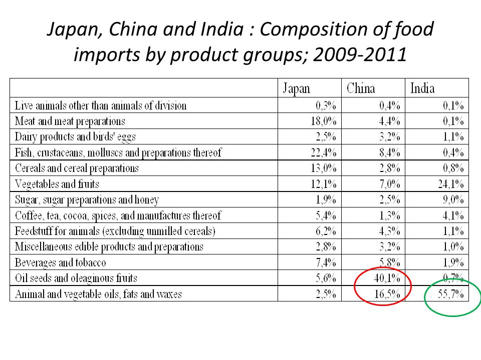Japan, China and India : Composition of food imports by product groups; 2009-2011