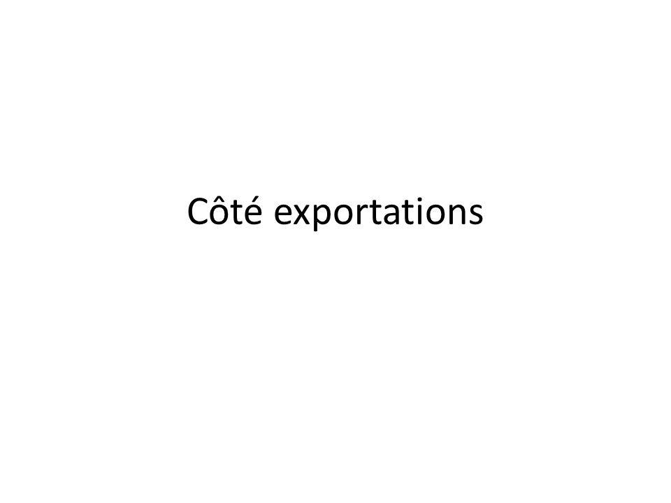 Côté exportations