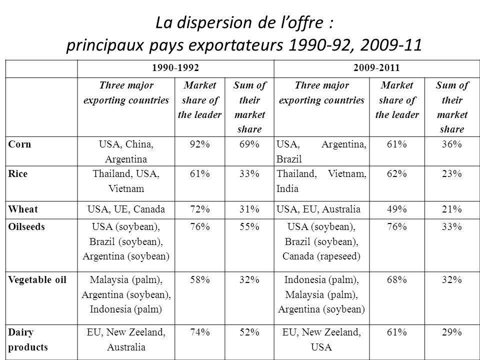 La dispersion de l'offre : principaux pays exportateurs 1990-92, 2009-11