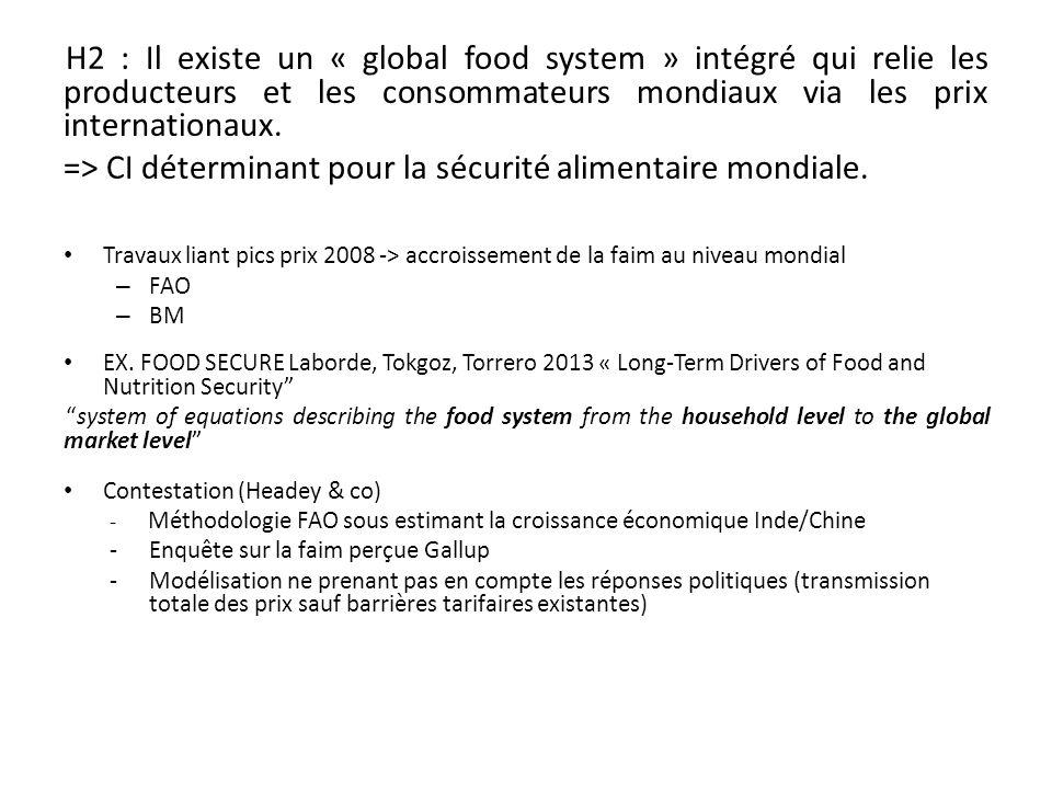 => CI déterminant pour la sécurité alimentaire mondiale.