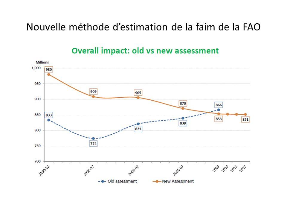 Nouvelle méthode d'estimation de la faim de la FAO