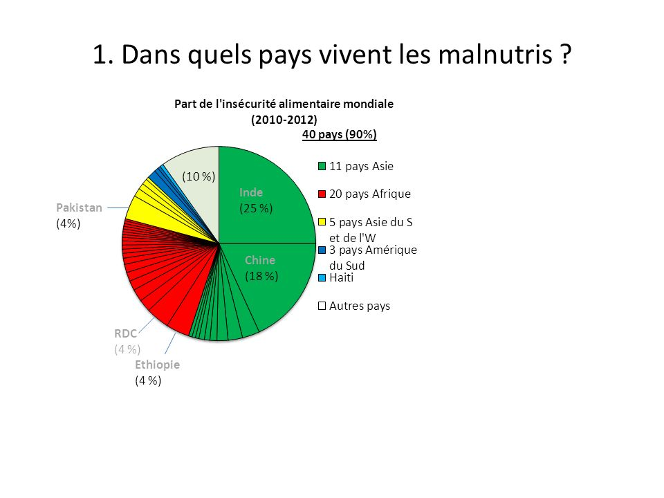 1. Dans quels pays vivent les malnutris