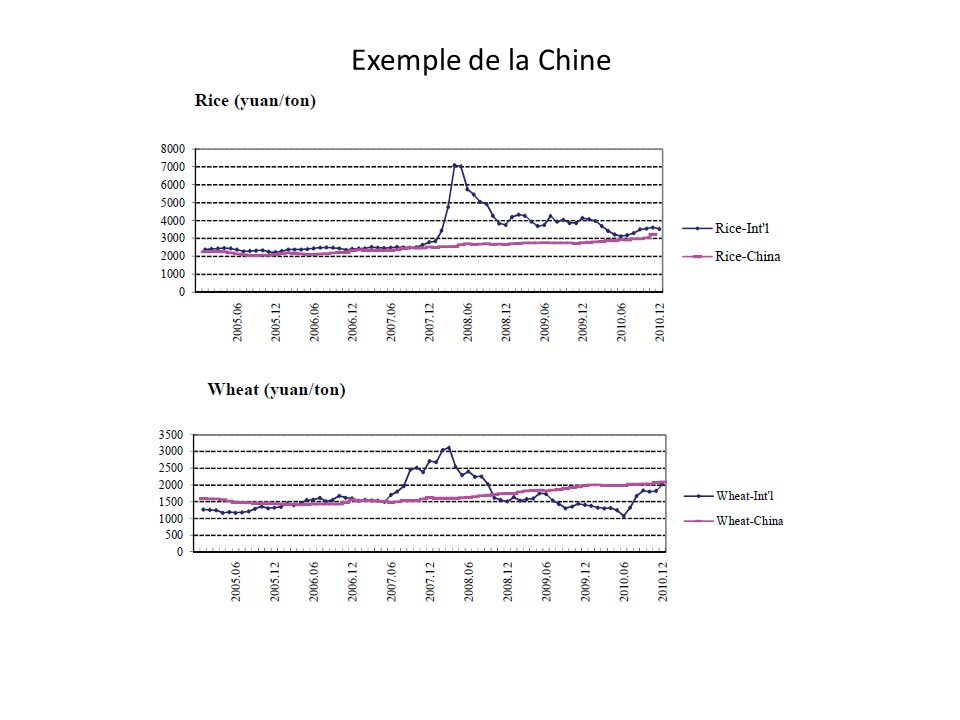 Exemple de la Chine