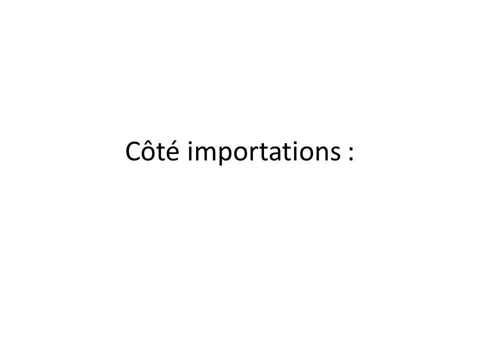 Côté importations :