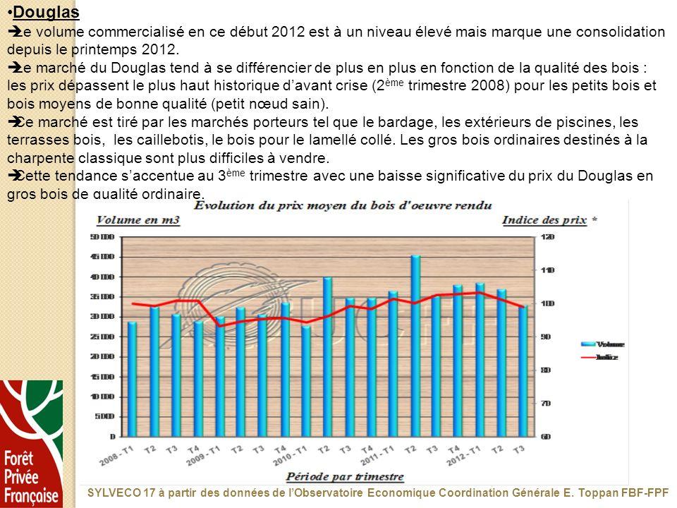 Douglas Le volume commercialisé en ce début 2012 est à un niveau élevé mais marque une consolidation depuis le printemps 2012.