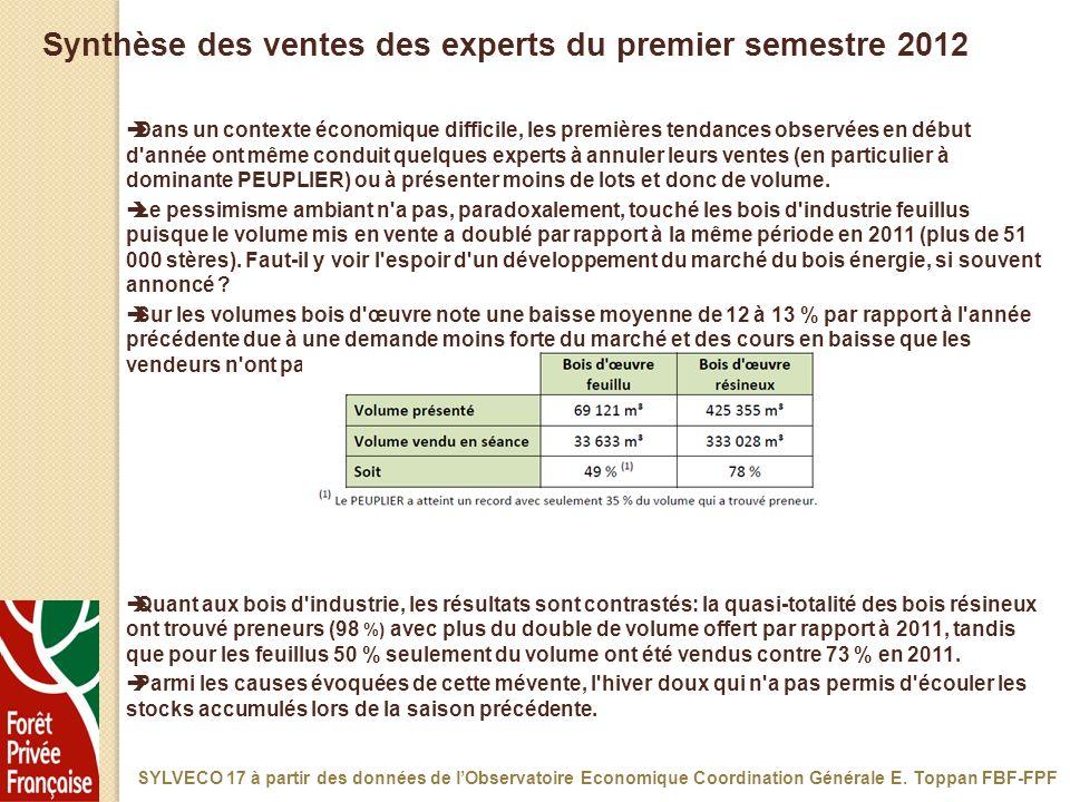 Synthèse des ventes des experts du premier semestre 2012