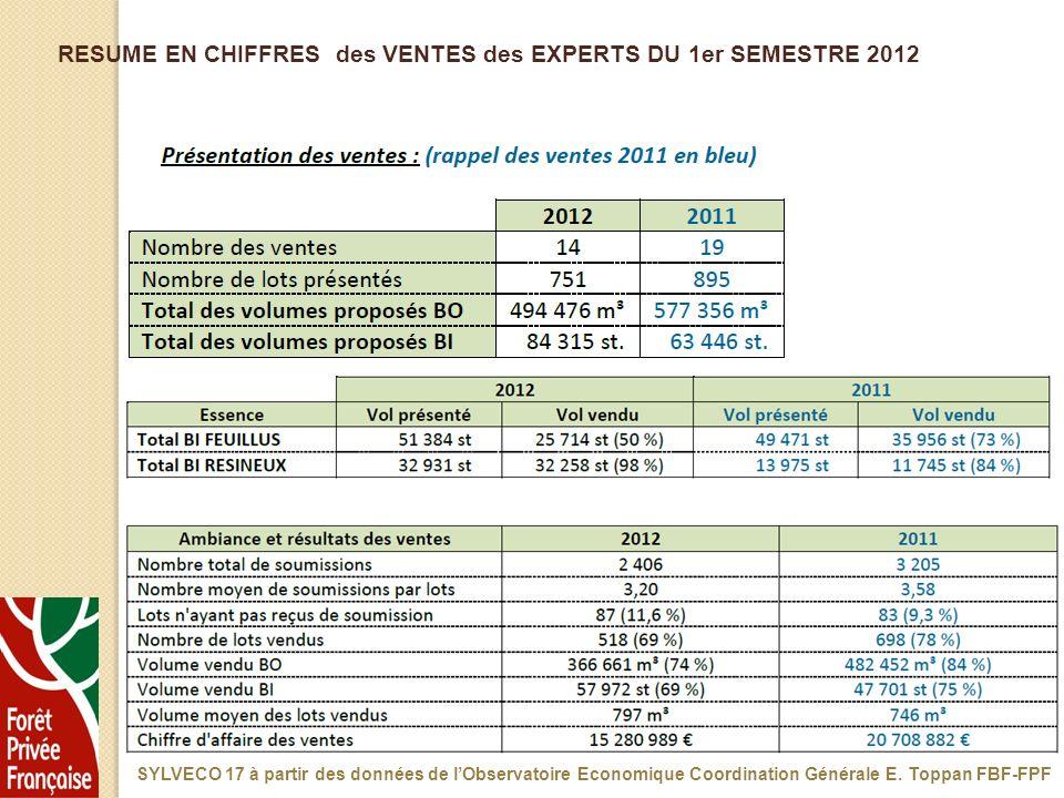 RESUME EN CHIFFRES des VENTES des EXPERTS DU 1er SEMESTRE 2012