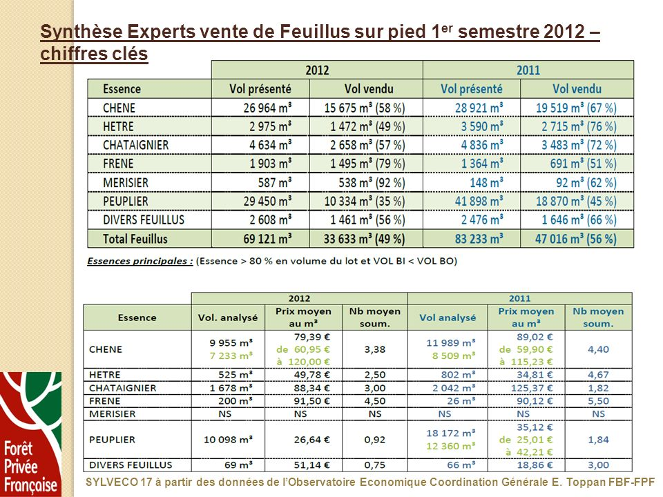 Synthèse Experts vente de Feuillus sur pied 1er semestre 2012 – chiffres clés