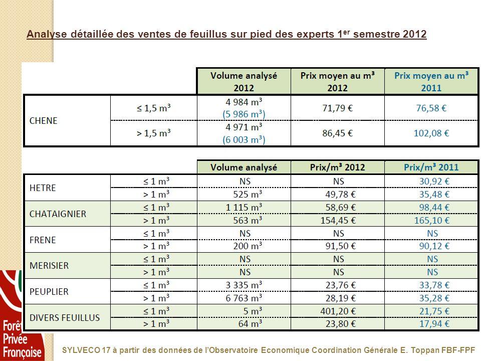 Analyse détaillée des ventes de feuillus sur pied des experts 1er semestre 2012