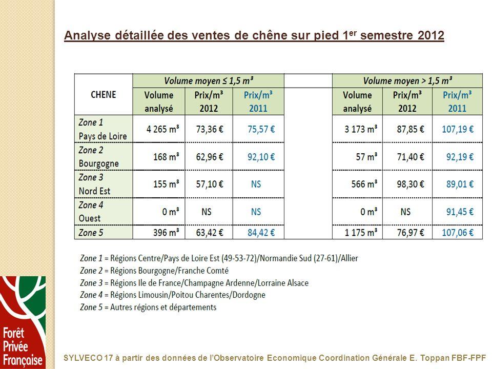 Analyse détaillée des ventes de chêne sur pied 1er semestre 2012