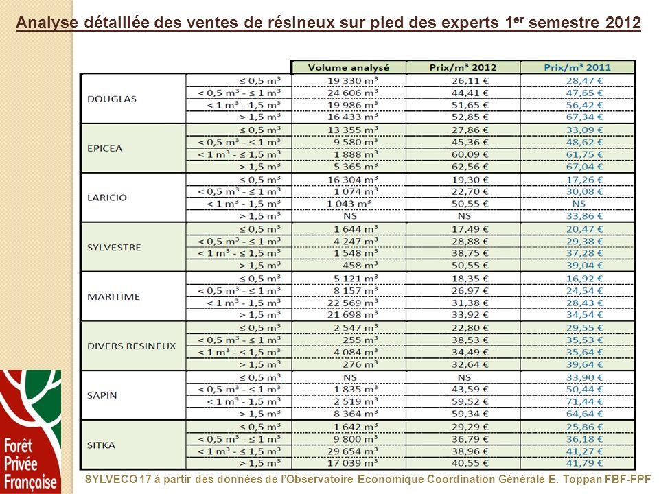 Analyse détaillée des ventes de résineux sur pied des experts 1er semestre 2012
