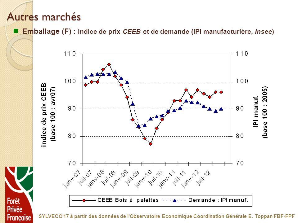 Autres marchés Emballage (F) : indice de prix CEEB et de demande (IPI manufacturière, Insee)