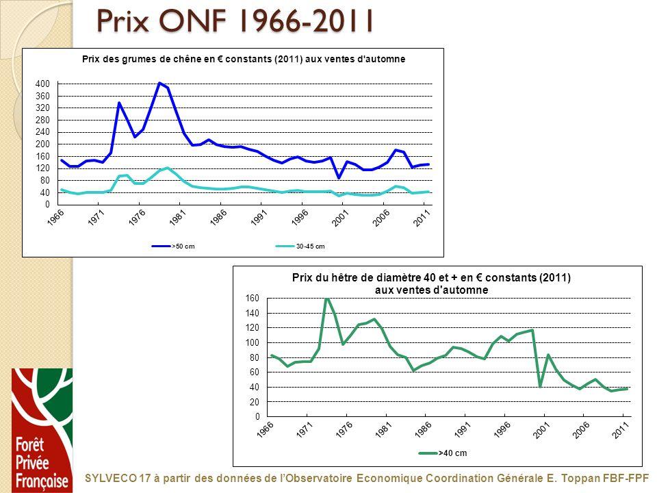 Prix ONF 1966-2011 SYLVECO 17 à partir des données de l'Observatoire Economique Coordination Générale E.