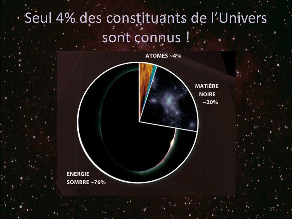 Seul 4% des constituants de l'Univers sont connus !