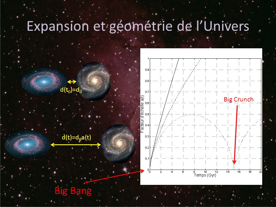 Expansion et géométrie de l'Univers
