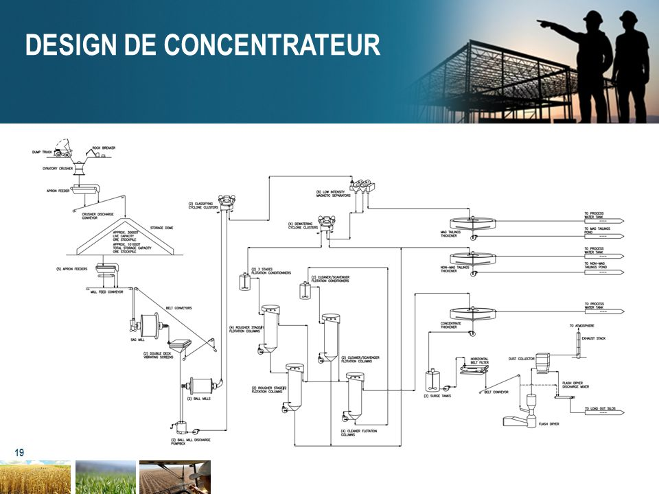 DESIGN DE CONCENTRATEUR