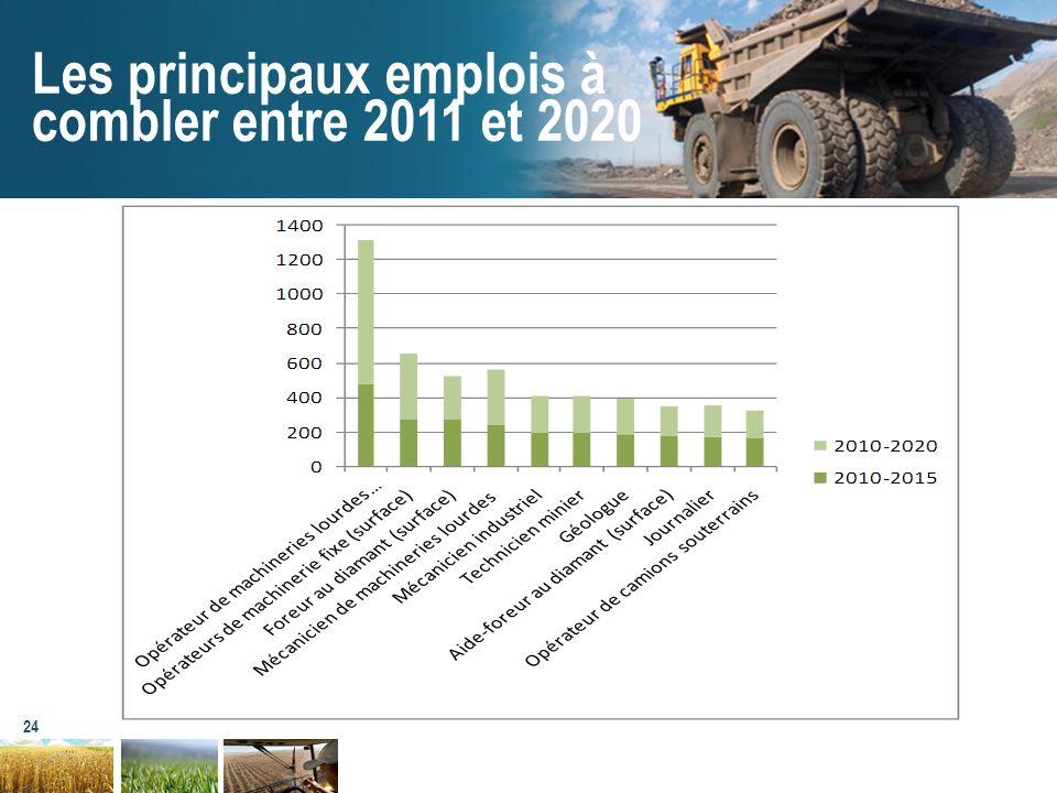 Les principaux emplois à combler entre 2011 et 2020