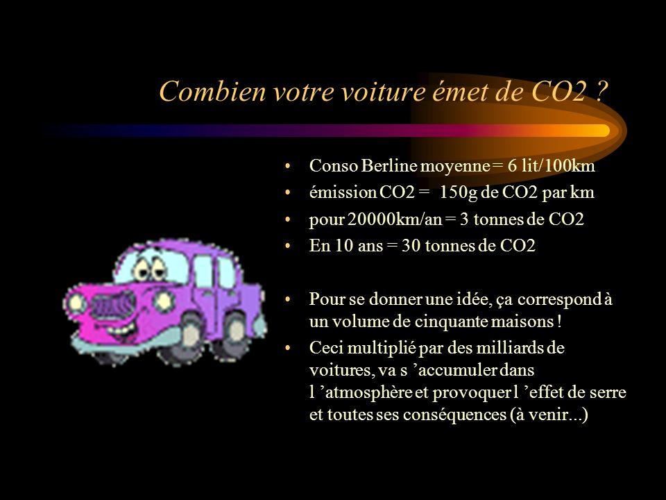 Combien votre voiture émet de CO2