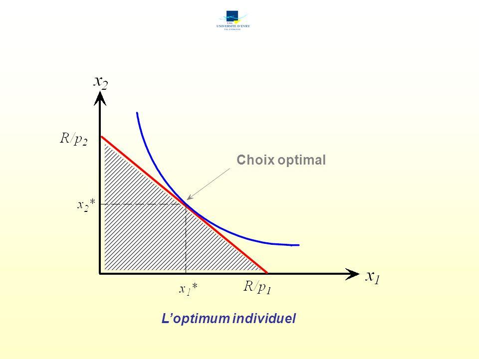 Choix optimal L'optimum individuel