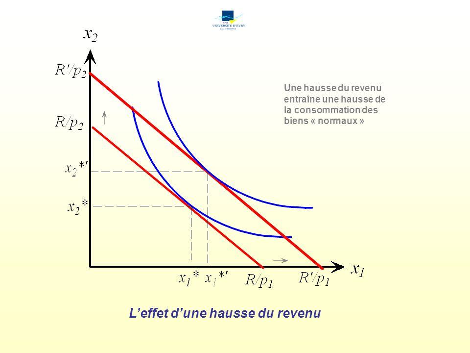 L'effet d'une hausse du revenu