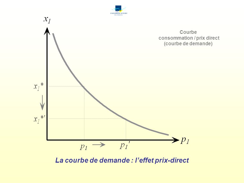 consommation / prix direct