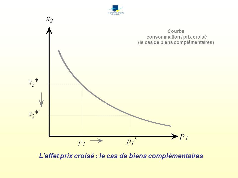 consommation / prix croisé (le cas de biens complémentaires)